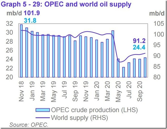 October 2020 OPEC report global oil supply