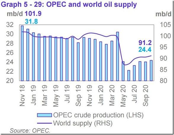 October 2020 OPEC report global oil supply