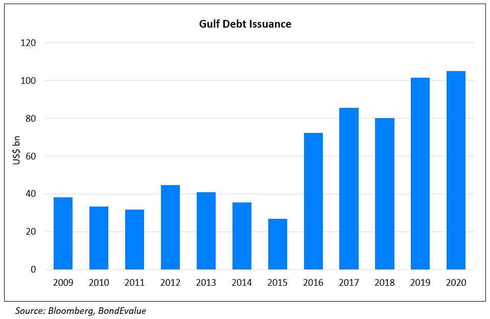 Gulf Debt Issuance