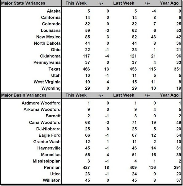January 26 2018 rig count summary