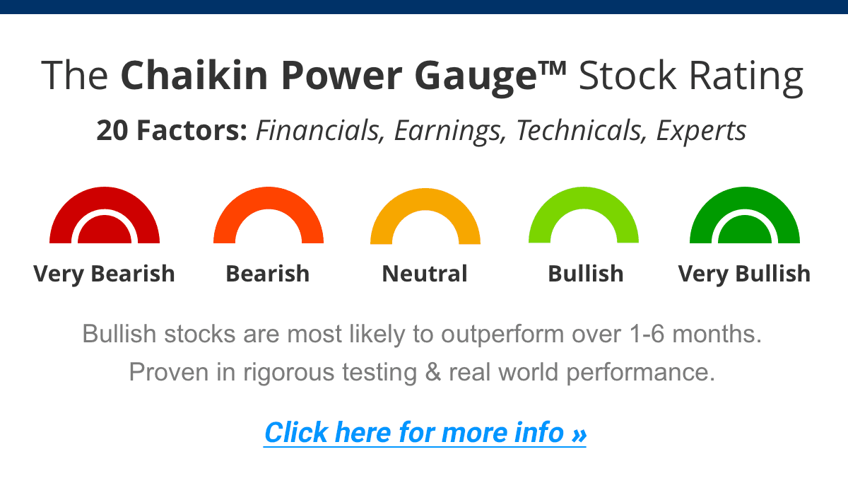 The Chaikin Power Gauge