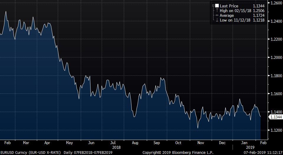 Monex: Euro houdt vooralsnog stand ondanks sombere economische vooruitzichten eurozone