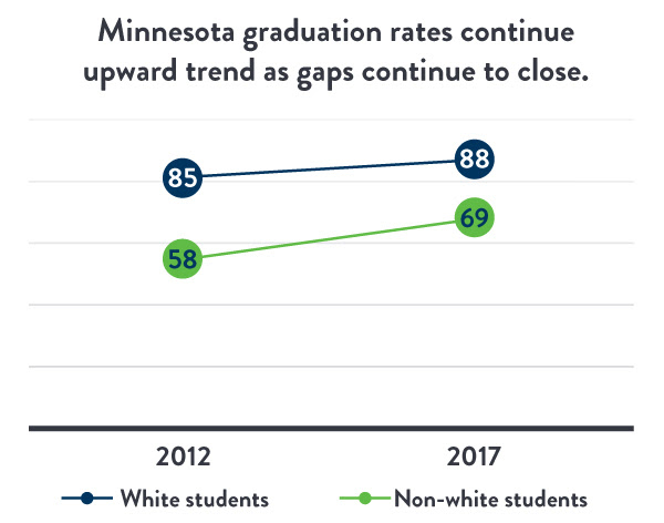 Graphic showing Minnesota high school graduation rates of white students and nonwhite students in 2012 and 2017.