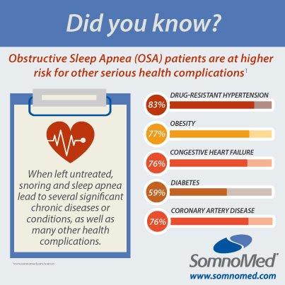 Dangers of Sleep Apnea