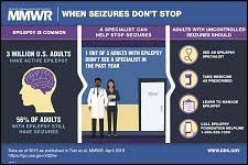 This figure is a visual abstract showing that epilepsy is common, that a specialist can help stop seizures, and the options that adults with uncontrolled seizures have to manage epilepsy.