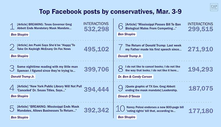 Conservative posts