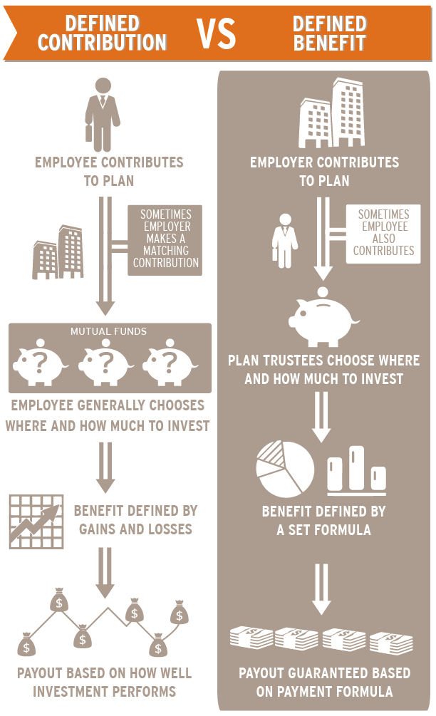 DEFINED_BENEFIT_VS_CONTRIBUTION-02.png