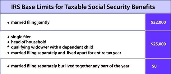 IRS baselimits chart 5