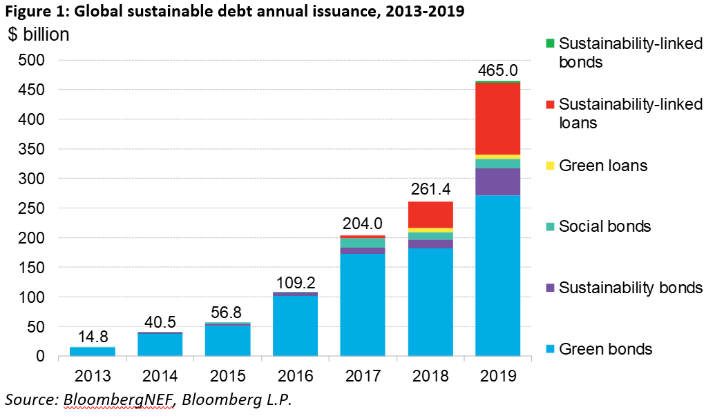 BNEF - Global sustainable debt annual issuance, 2013-2019.PNG