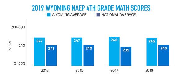 2019 Wyoming NAEP 4th Grade Math Scores Graph
