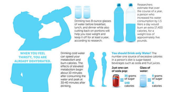 Uống nước khoa học cũng co thể giảm cân