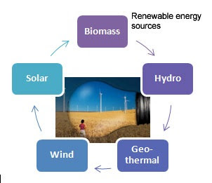 renewable forms of energy wind energy essay