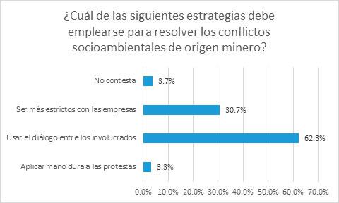 """Fuente: """"Estudio sobre la formación de la Opinión Pública en el corredor minero del Sur Andino"""", CooperAcción"""