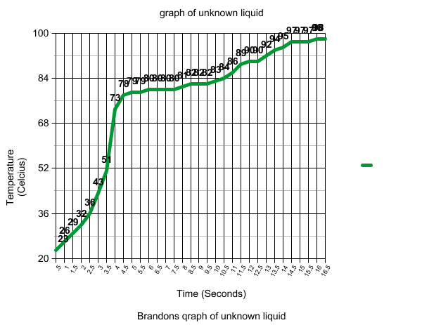 Preview of your graph