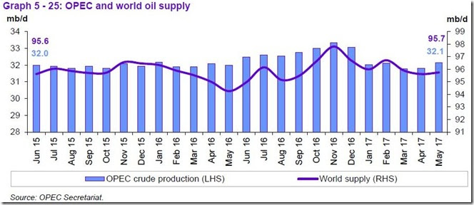 May 2017 OPEC report, global supply