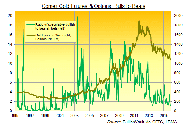 Comex Gold Futures - Bears vs Bulls