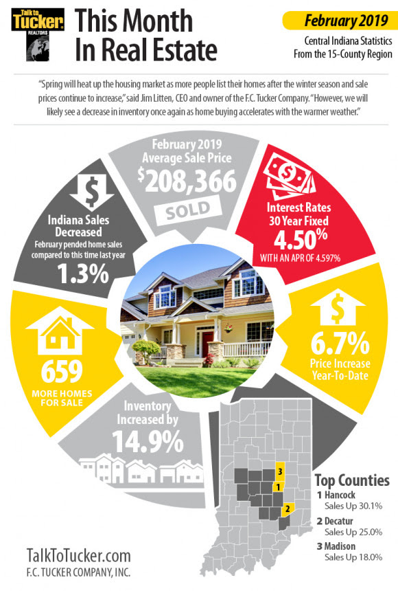 Central Indiana home sales decrease 1.3 percent in February