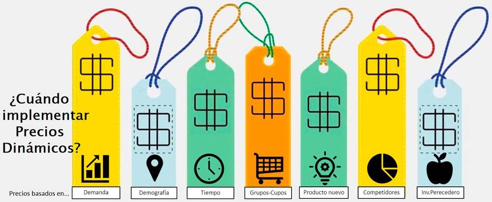 Ilustración 3 Razones para implementar precios dinámicos - CESAE