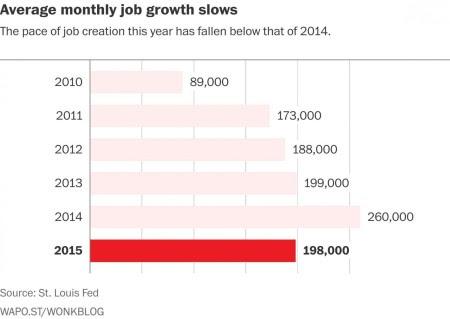 Somos o crescimento do emprego