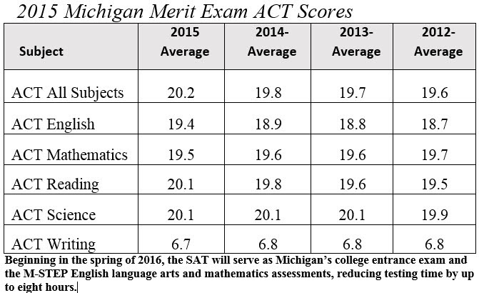 Table of ACT subject scores