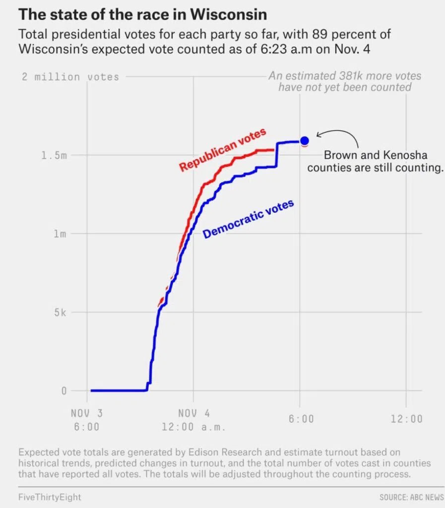 Wisconsin Assembly Orders Probe of 2020 Presidential Election Results Wisconsin-Data-Dump-11-4-morning-897x1024.jpg