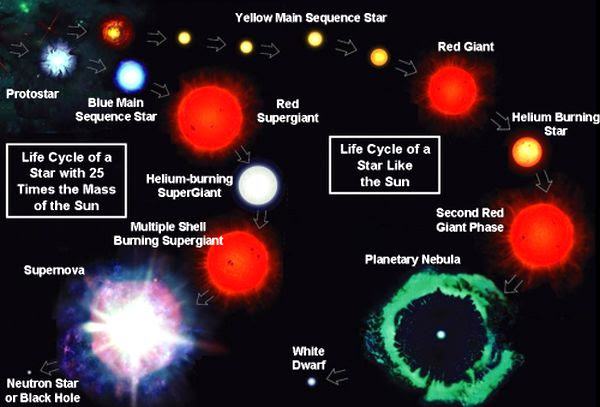Life cycle of star -2