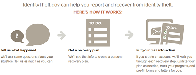 identity theft recovery process