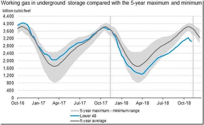 December 1 2018 natural gas in storage thru November 23