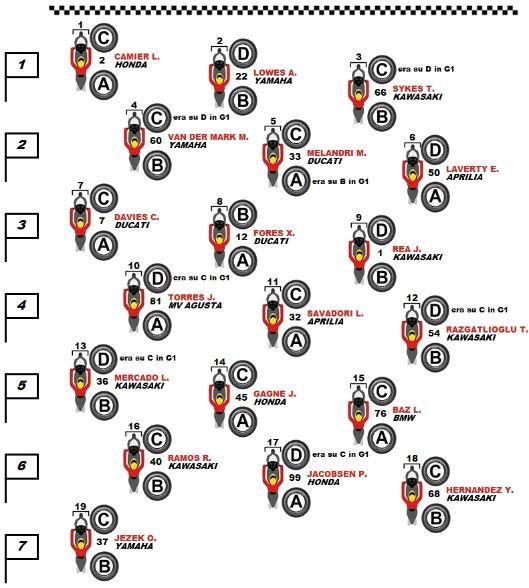 Pneumatici selezionati sulla griglia di Gara 2 WorldSBK