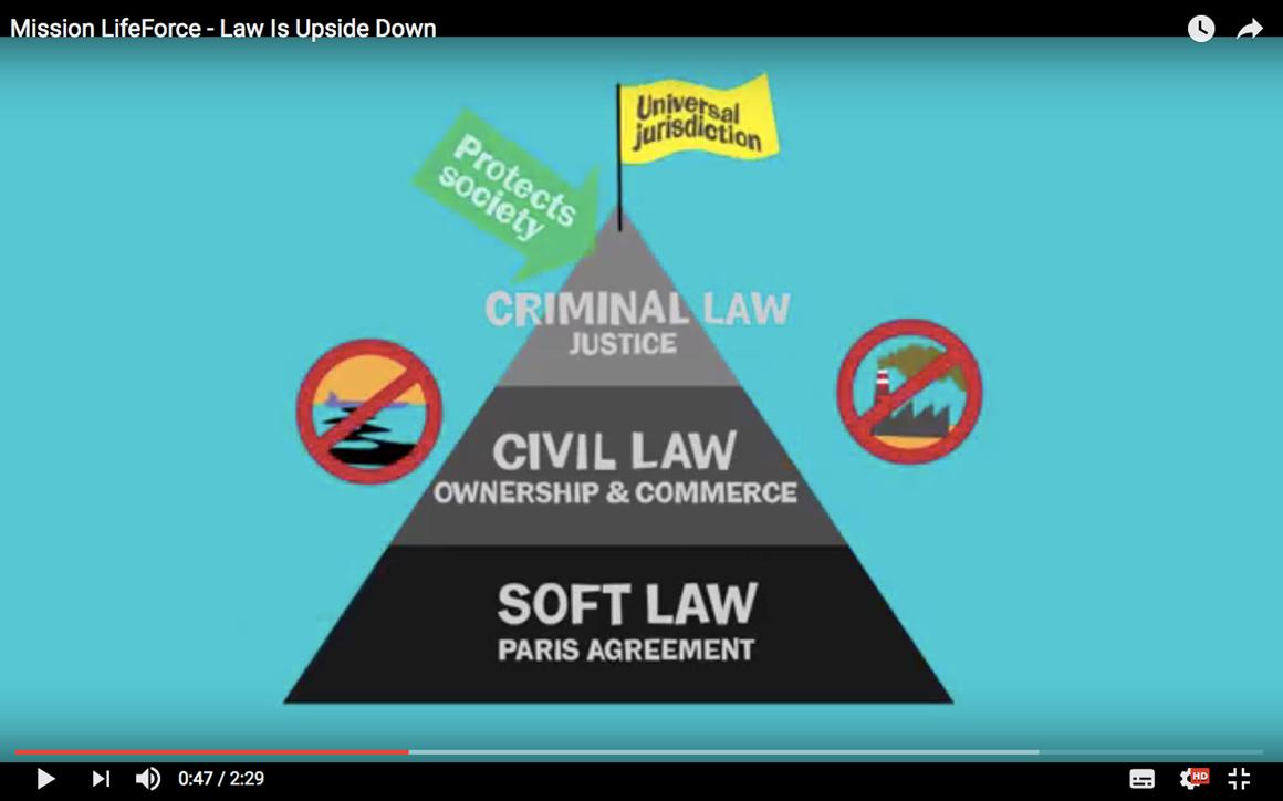 Pyramid of Governance
