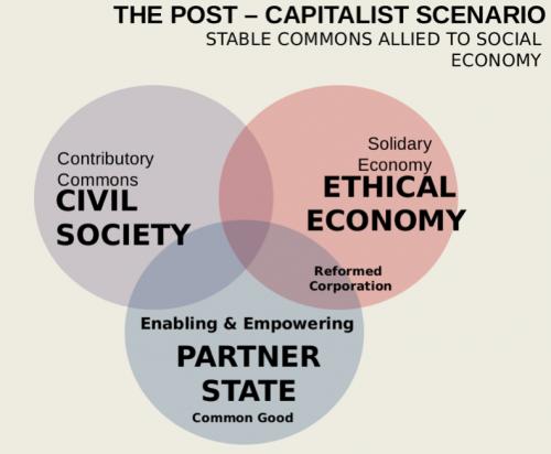 Schéma de transition vers la société des communs, selon Michel Bauwens.