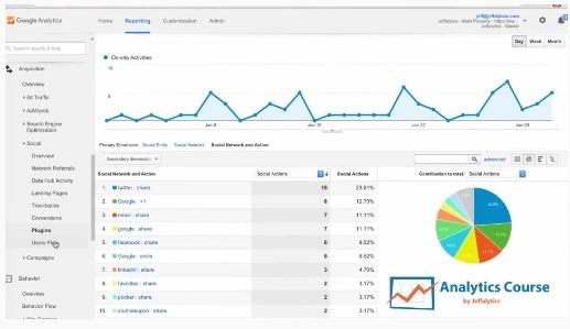 Lifetime Access to Google Analytics Course by Jeffalytics