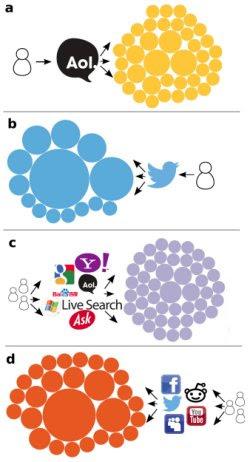 Mídias sociais estão isolando usuários em