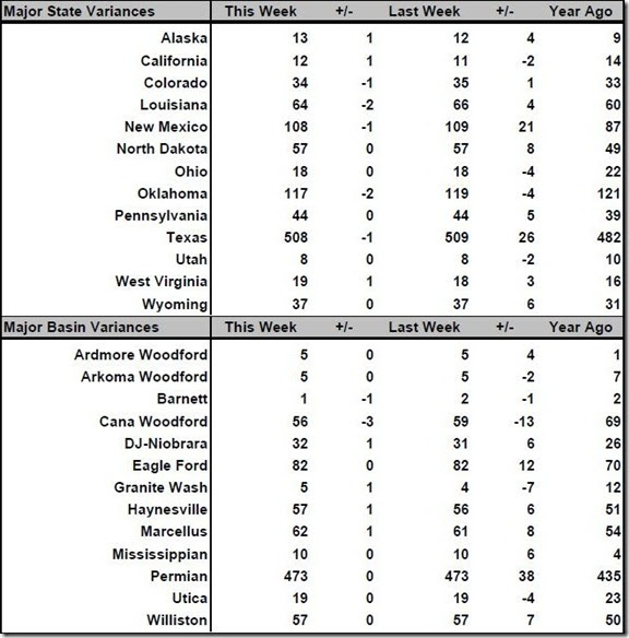 February 22 2019 rig count summary