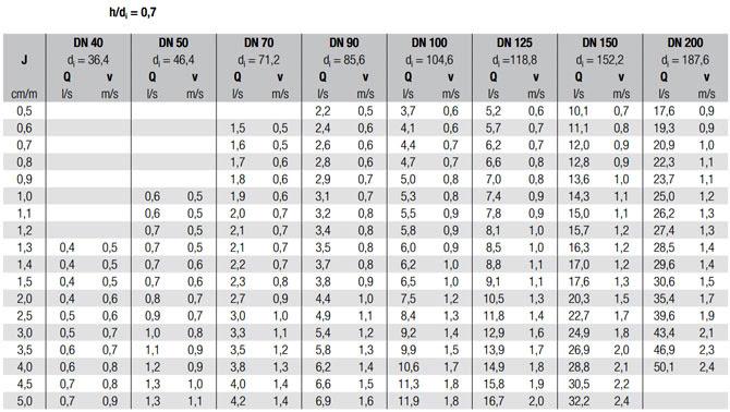 Объемная подача и скорость потока в трубопроводах REHAU RAUPIANO PLUS при разных значениях h/d - рис.2