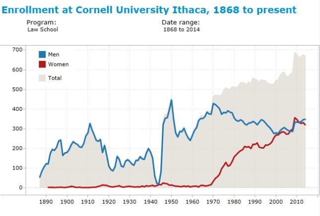 cornell_enrollment_4_law