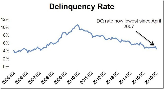 February 2016 LPS delinquency rate graphs