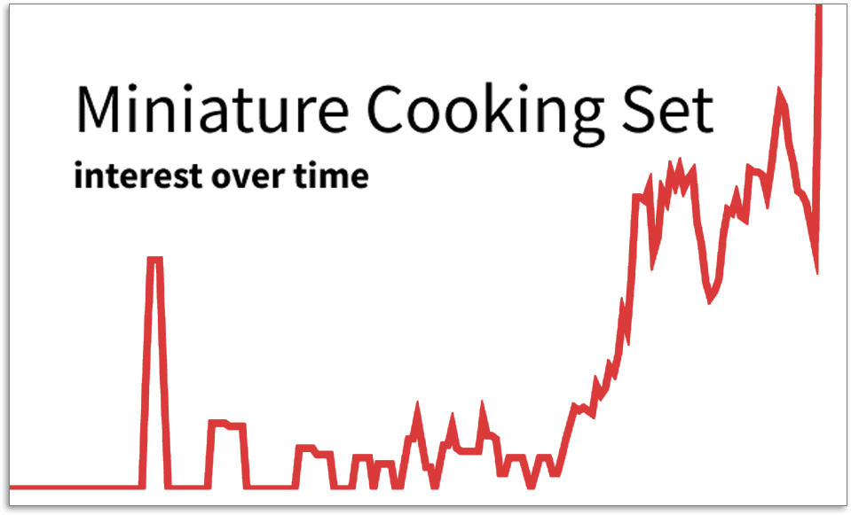 Miniature Cooking Set graph