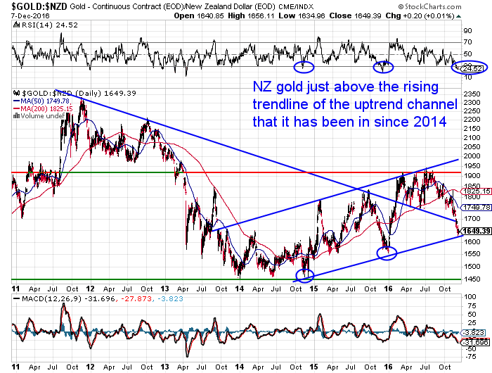 NZ Dollar Gold Chart Long Term