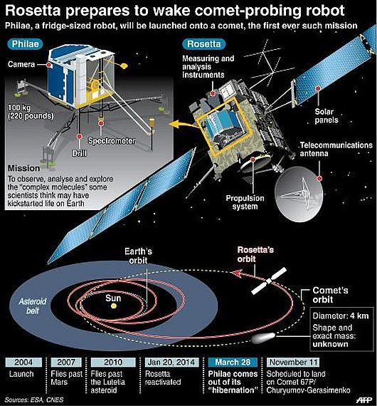 Rosetta Program -1