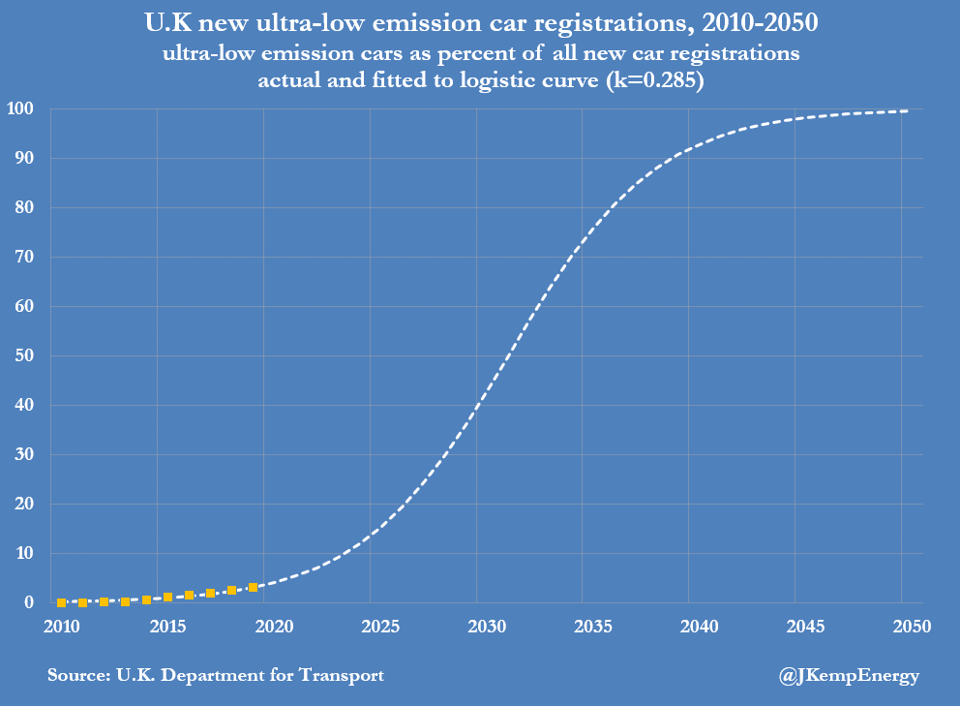 Em movimento: aceleração do crescimento de veículos elétricos no Reino Unido 3