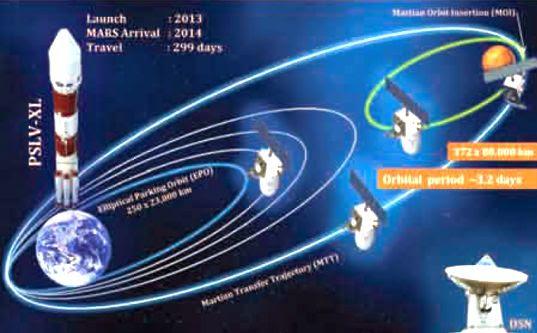 Mangalyaan Orbit to Mars