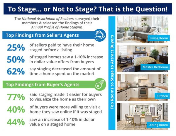 The Impact Staging Your Home Has On Your Sale Price [INFOGRAPHIC] | MyKCM