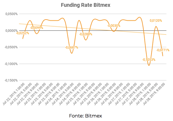 Funding Rate Bitmex