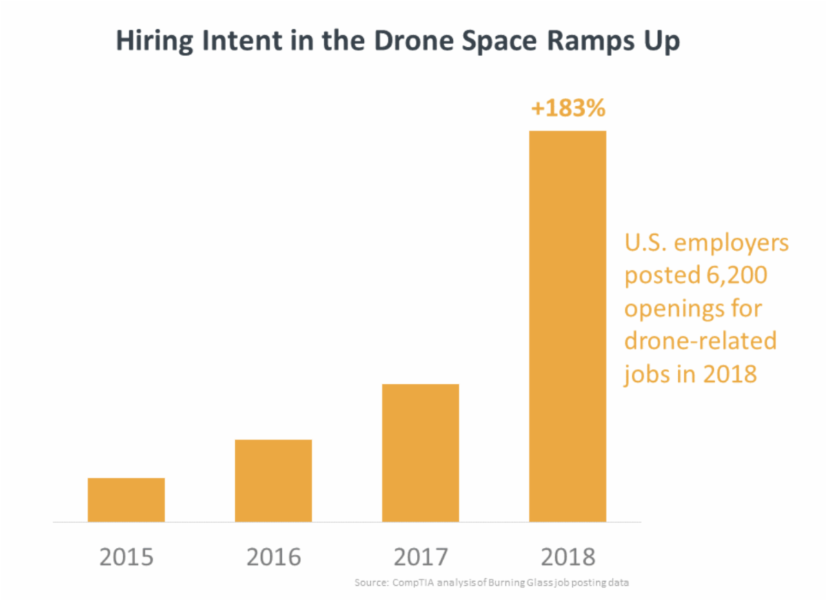 Drone and the labour force: hiring data