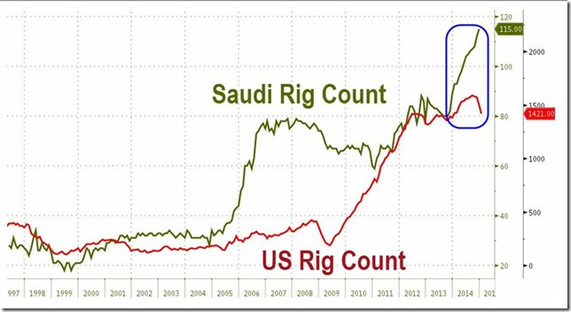 January 2015 Saudi vs US rig count