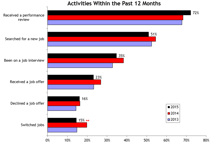 2015 Career Activities