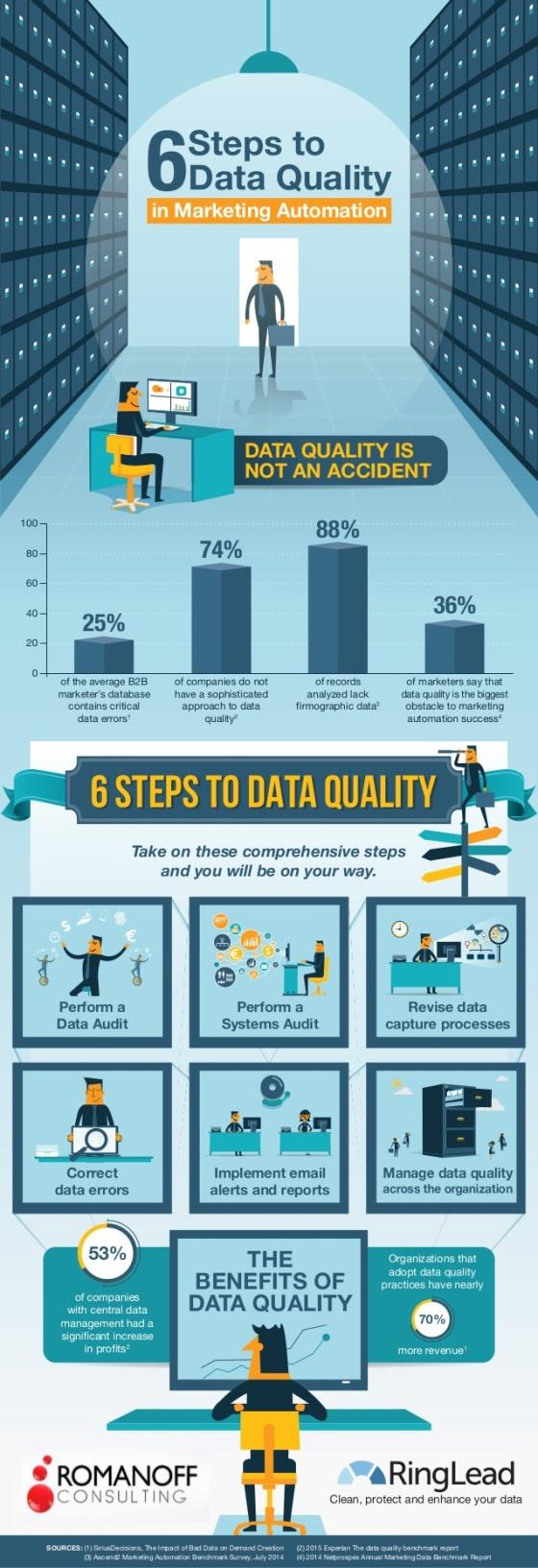 Calidad de los datos y Marketing Automation