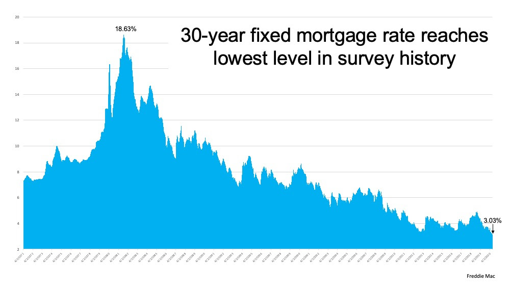 Mortgage Rates Hit Record Lows for Three Consecutive Weeks | MyKCM