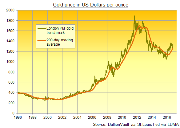 Gold Prices Regain 'Key' 200-Day Moving Average After Weak US Jobs Data